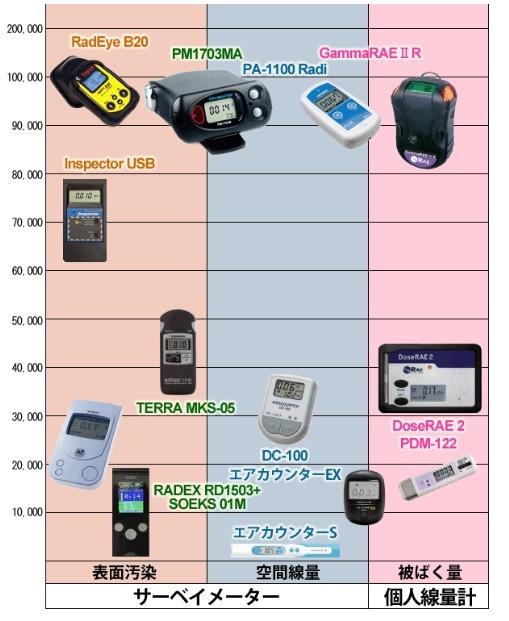空間線量を測るとは?   放射能測定について   みんなのデータサイト